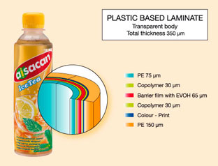 Aisacan™ Hot fill 350 microns + EVOH