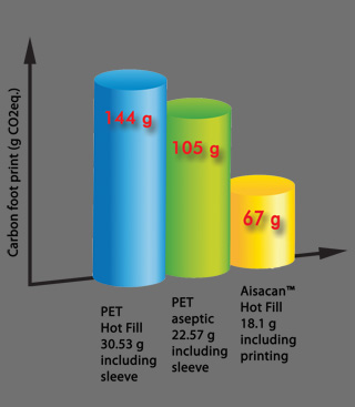 LCA carbon footprint graph pet vs Aisacan™ hot fill bottles